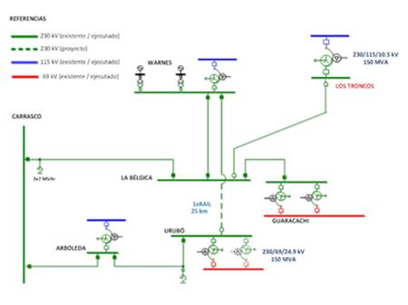 PROYECTO LÍNEA 230 kV WARNES-URUBO