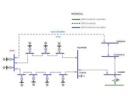 PROYECTO LÍNEA 115 kV HUAJI-CARANAVI
